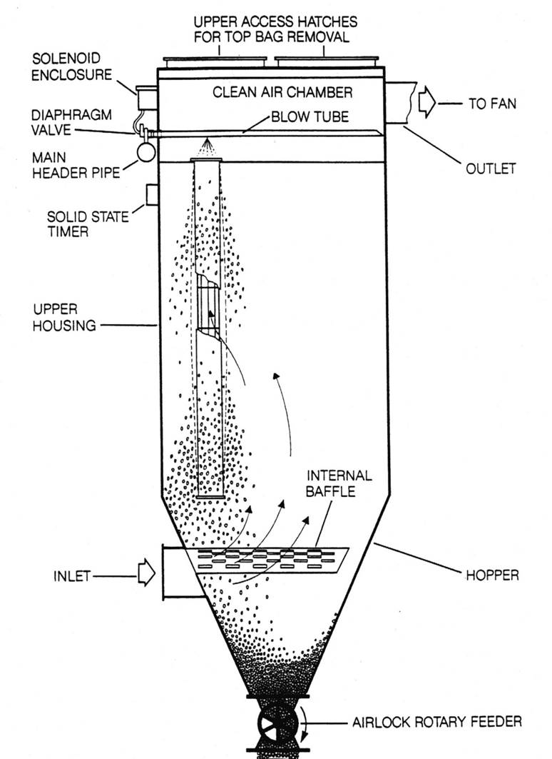 Troubleshooting Common Dust Collector Problems