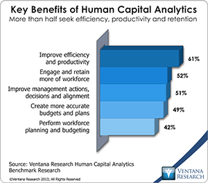 Workday Bolsters Human Capital Management