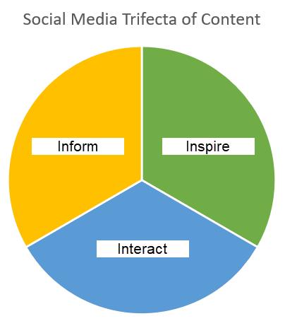 Social media trifecta of content