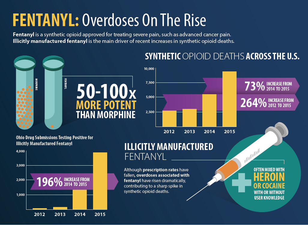 Word on the Street: Fentanyl