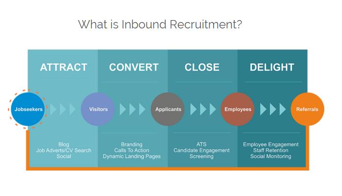 que-es-Inbound-recruiting