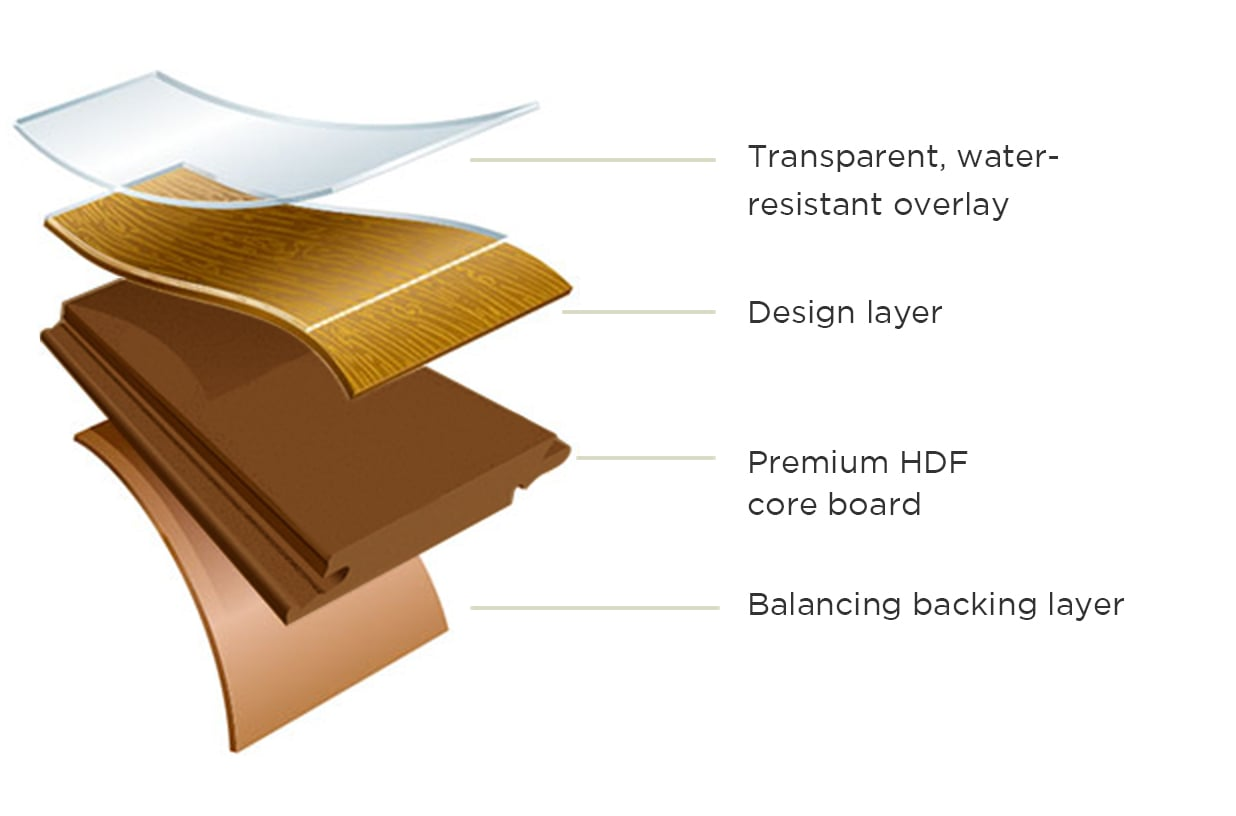 Infograph for Pergo TimberCraft +WetProtect. Transparent, wear-resistant overlay, Design layer, Premium HDF core board, Balancing backing layer