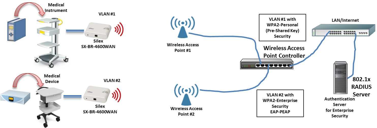 Strange Enable Ethernet Devices With Medical Grade Secure Wi Fi Wiring Database Gramgelartorg