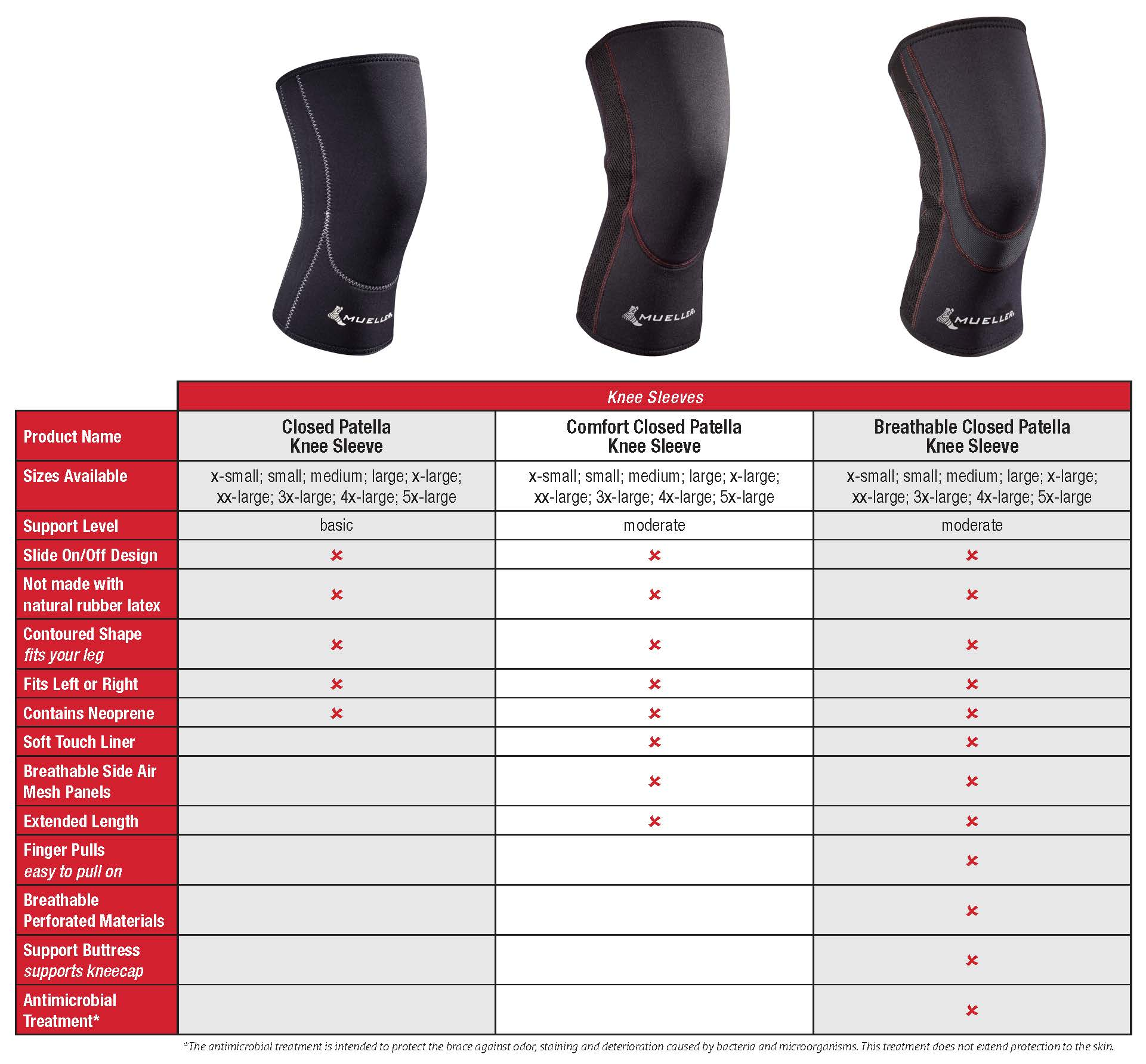 Breathable Closed Patella Knee Sleeve Comparison chart
