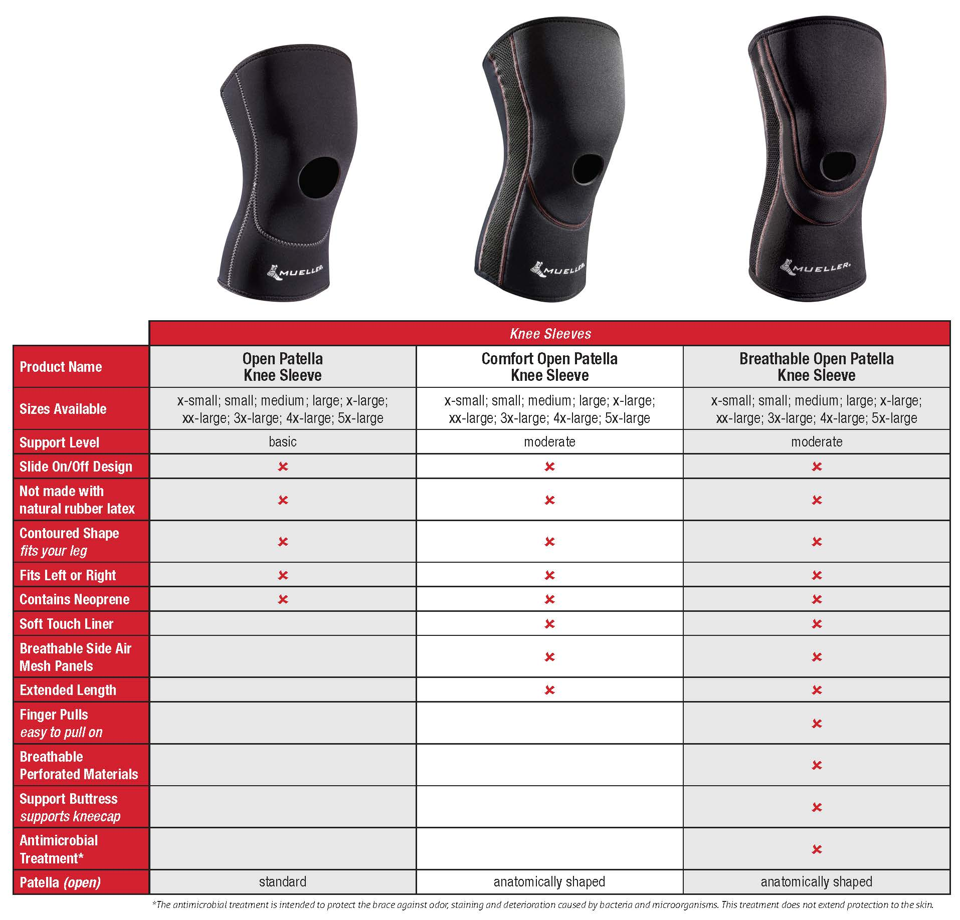 Open Patella Knee Sleeve Comparison Chart