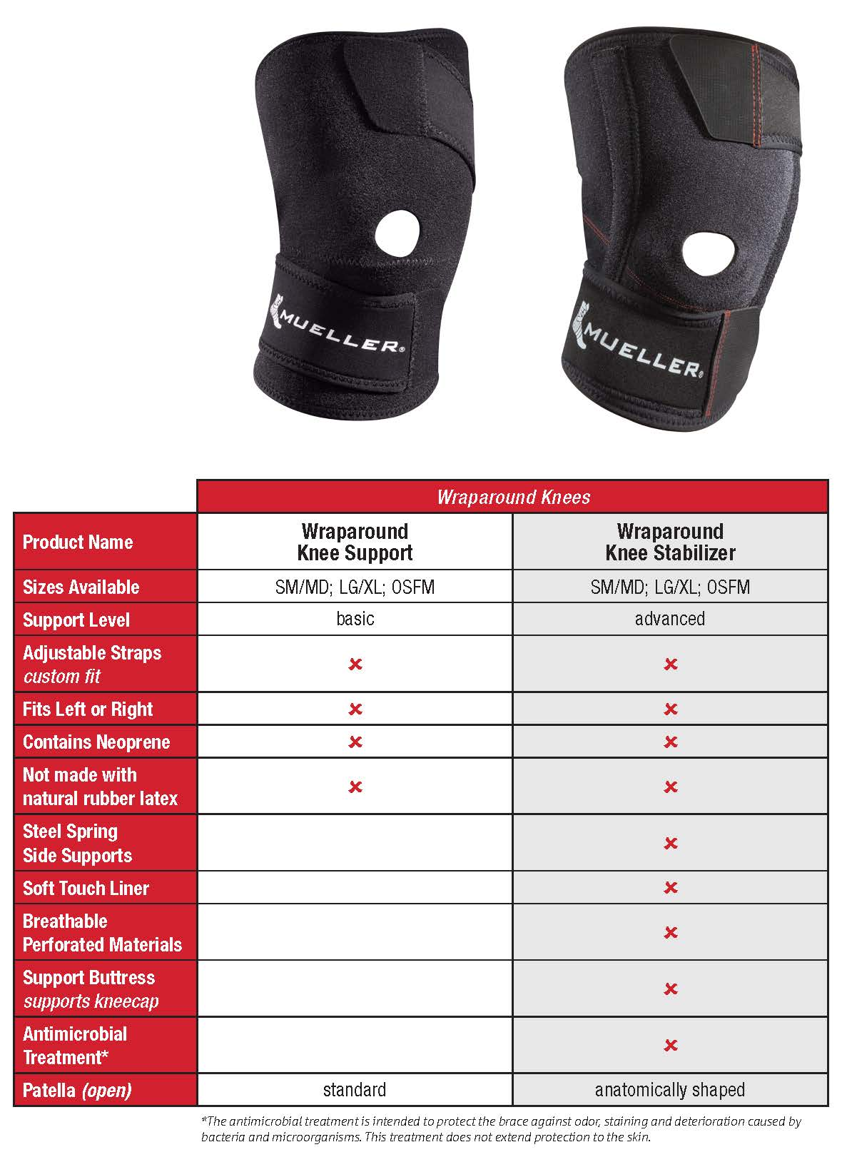 Wraparound Knee Support Comparison Chart