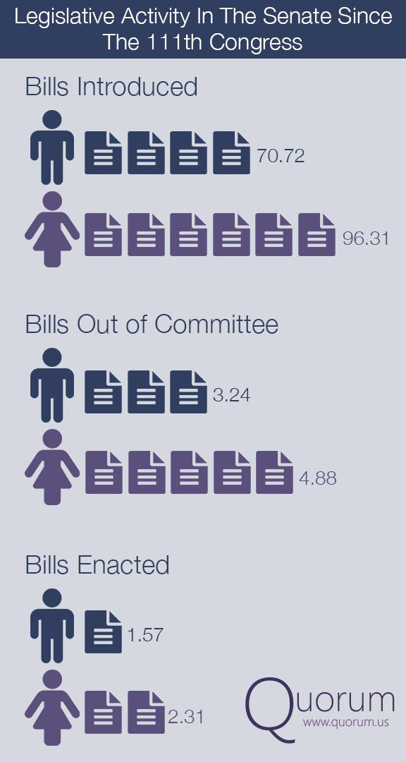 Legislative Activity Bll