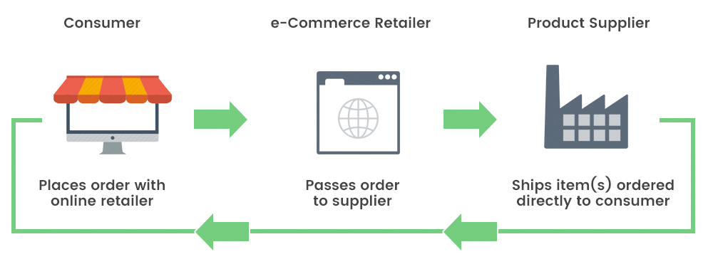 Answering Common Questions to Drop Shipping