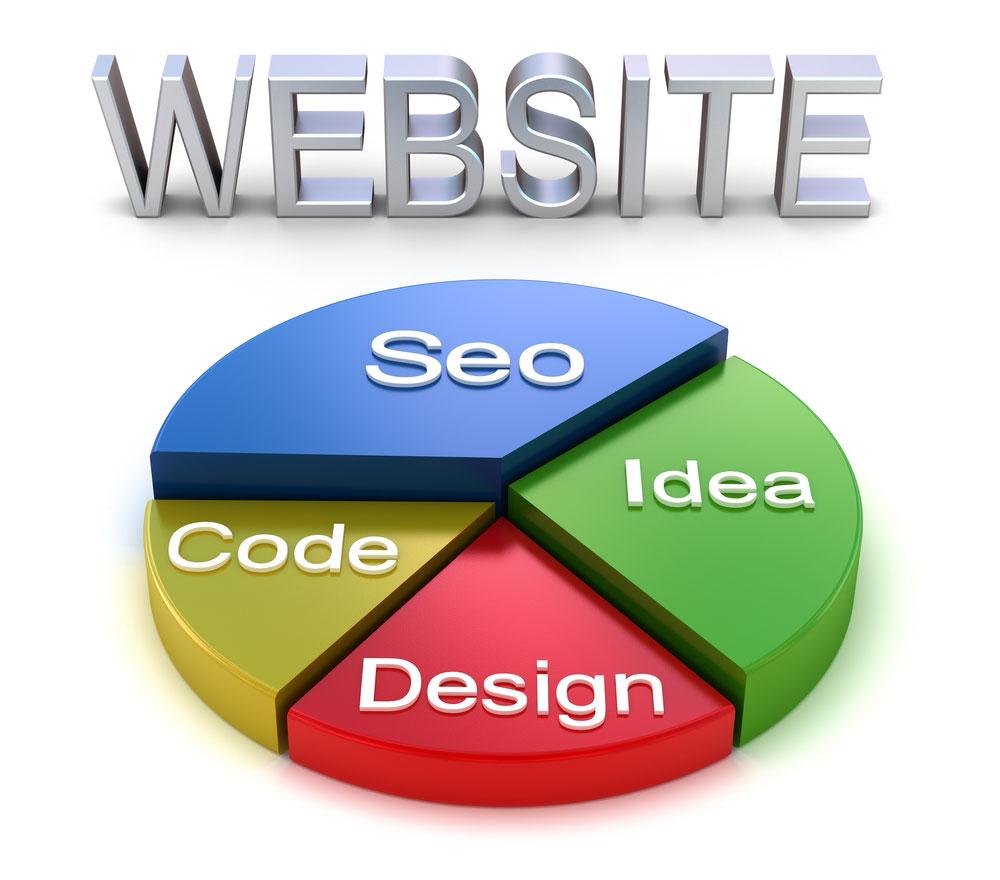 seo website content piechart