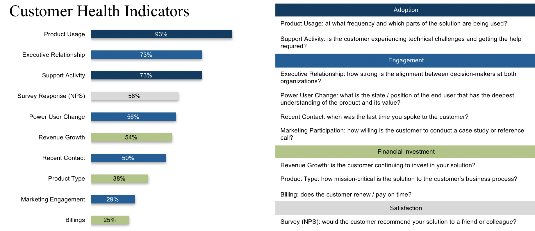 Premise Indicator Words: 5 Questions To Ask When Launching A Customer Success