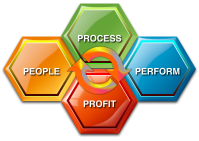 People Process Profit
