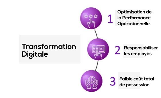 Comment adopter la Transformation Digitale sans tout remettre en cause ?