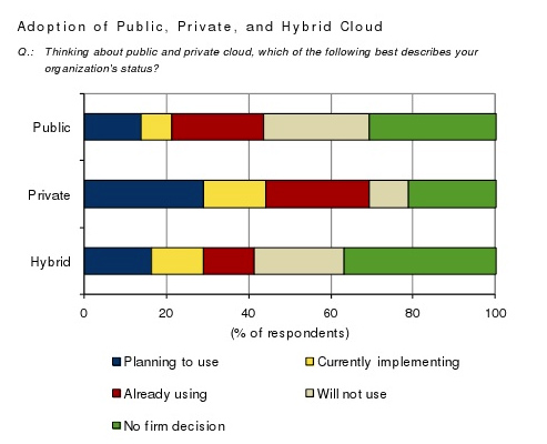 Adoption-of-Private-Cloud