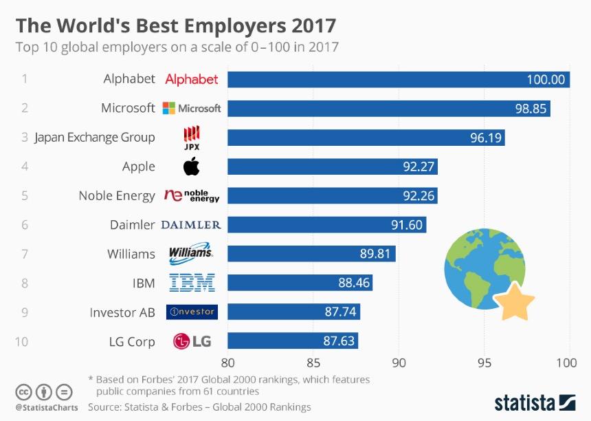chartoftheday_11500_the_world_s_best_employers_2017_n