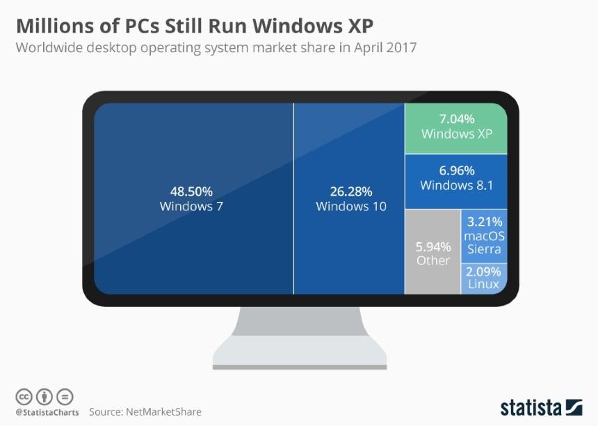 chartoftheday_8552_windows_7_is_still_the_desktop_os_king_n