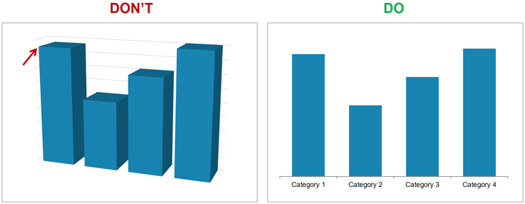 Avoid-3D-effects-in-bar-charts.png