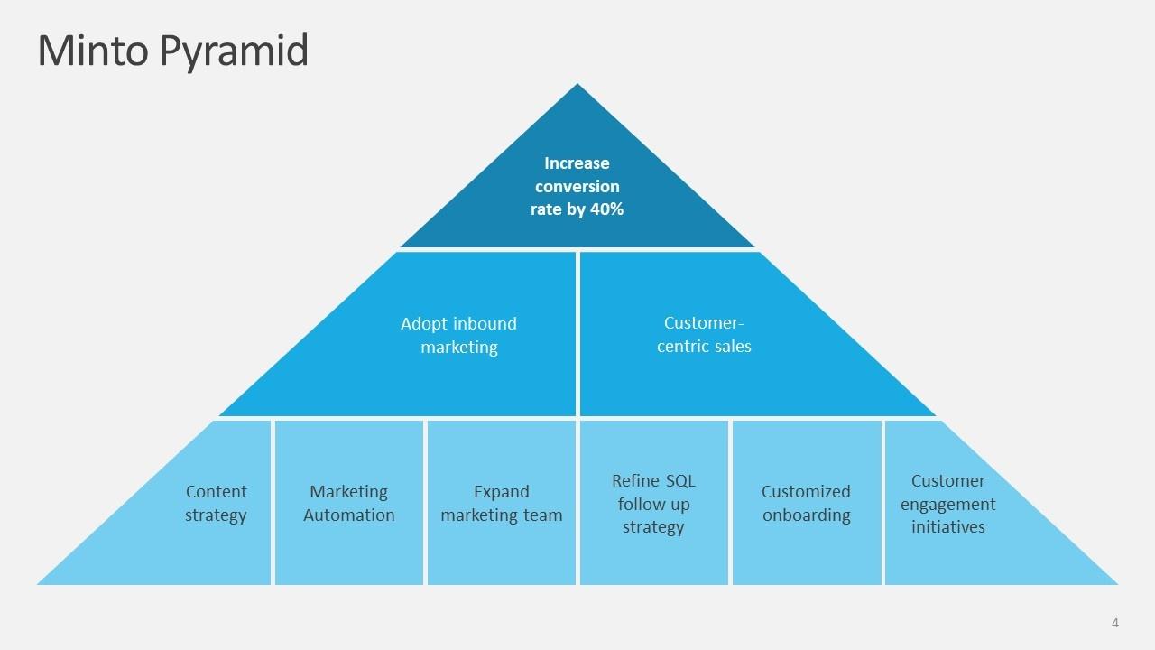 Minto Pyramid Visualization.jpg