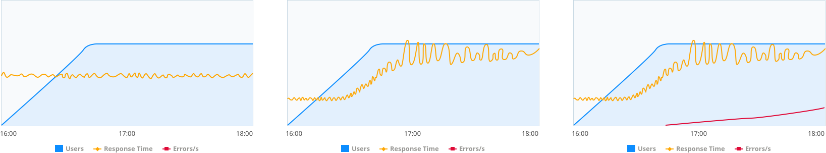 Graphs correlating number of virtual users (vu), average response time and errors per second