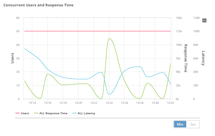 concurrent users and response time, blazemeter
