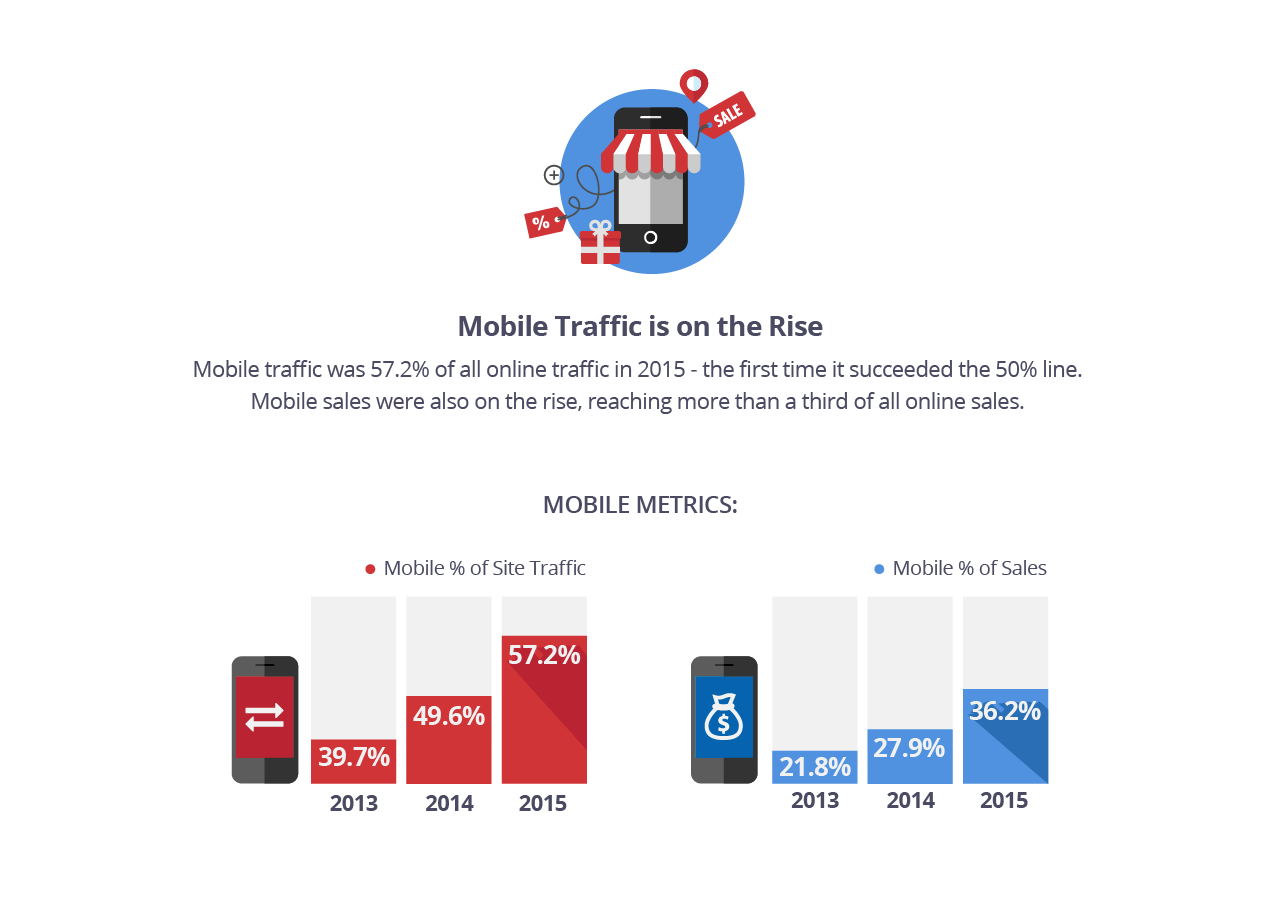 Mobile Traffic is on the Rise  Mobile traffic was 57.2% of all online traffic in 2015 - the first time it exceeded the 50% line. Mobile sales were also on the rise, reaching more than a third of all online sales.