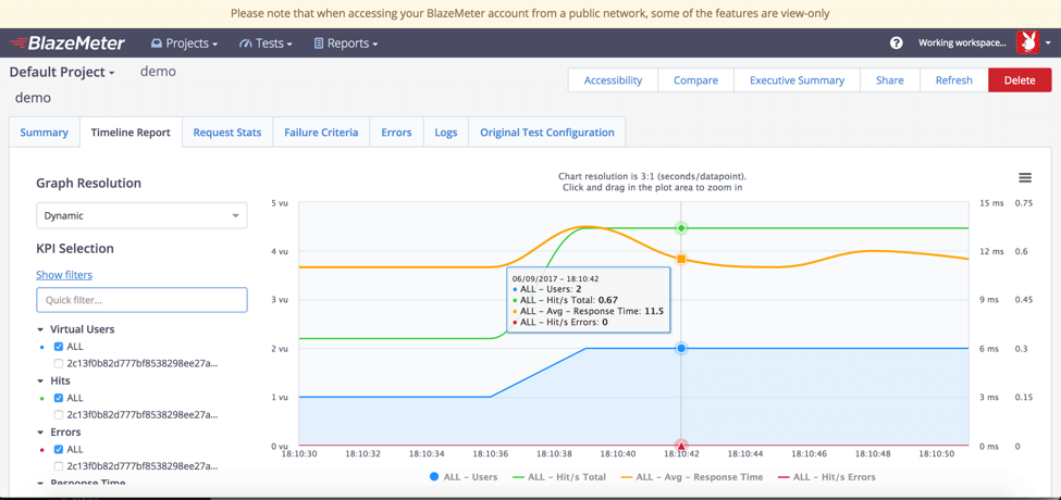 Load Testing Data on the BlazeMeter Cloud