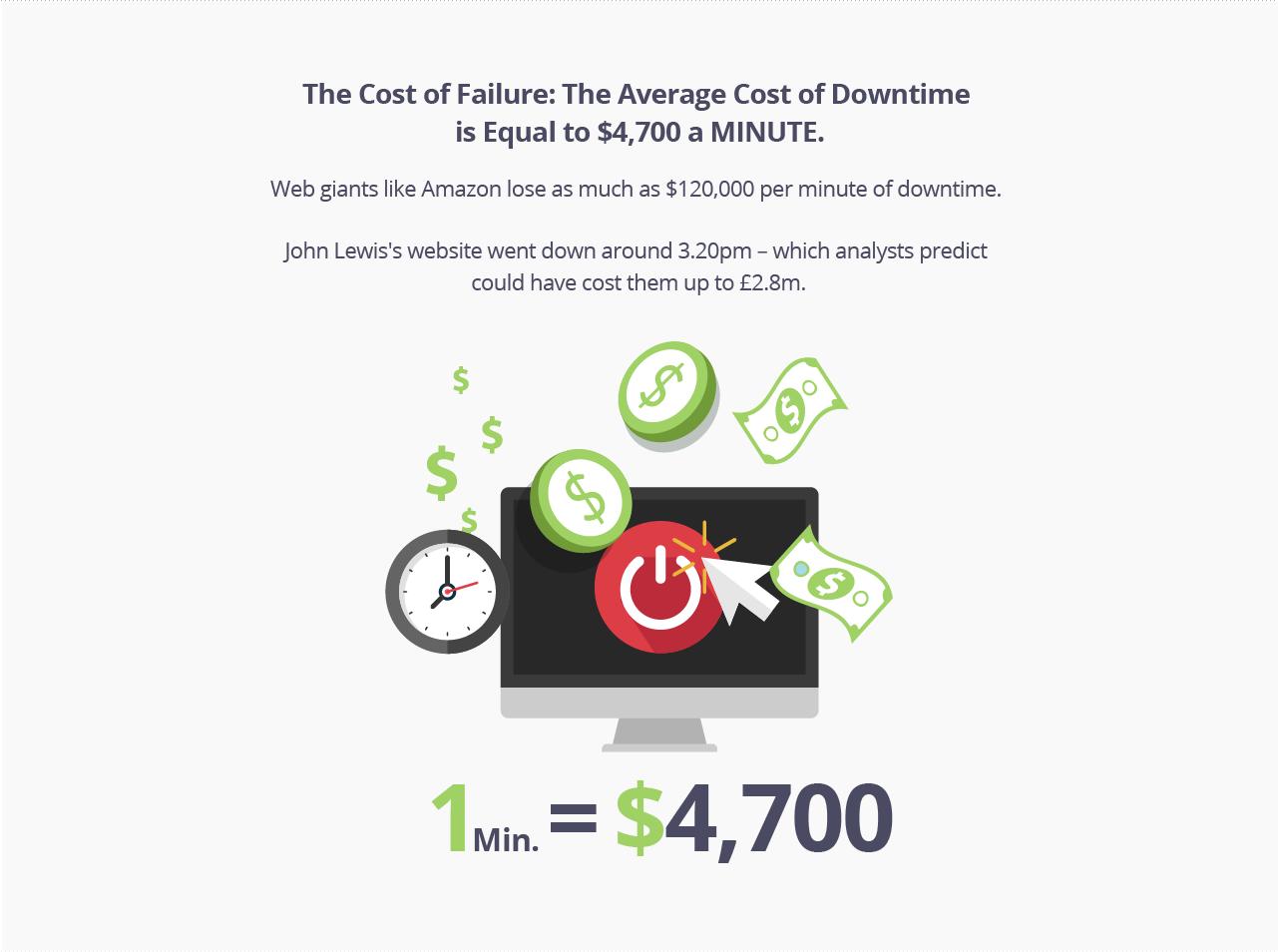 Average cost for a logo design