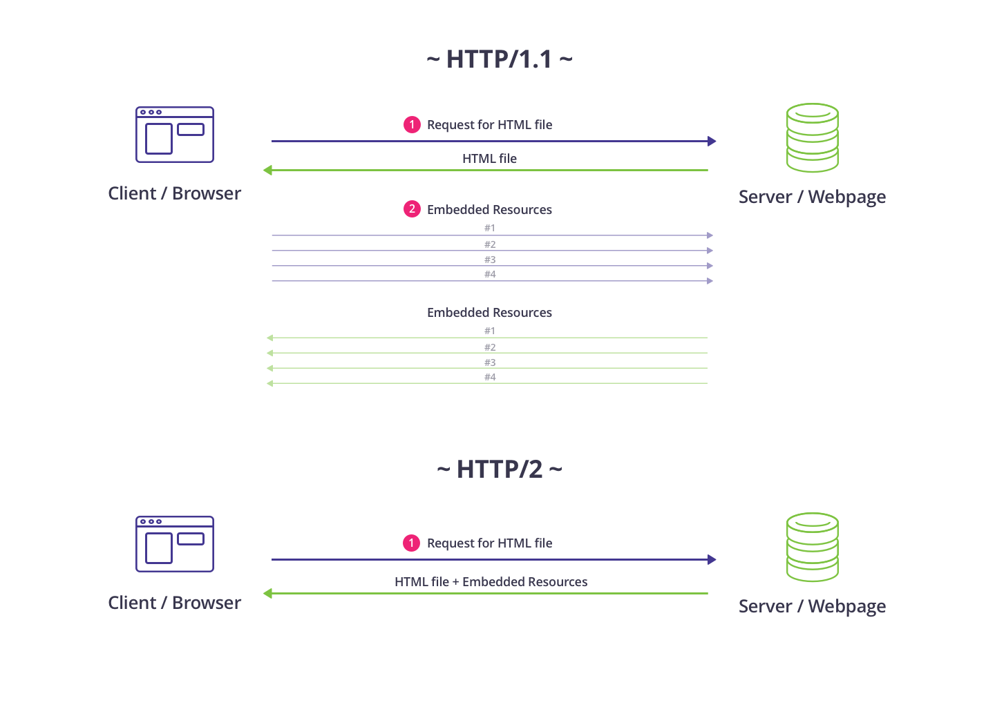 HTTP/2 server push diagram