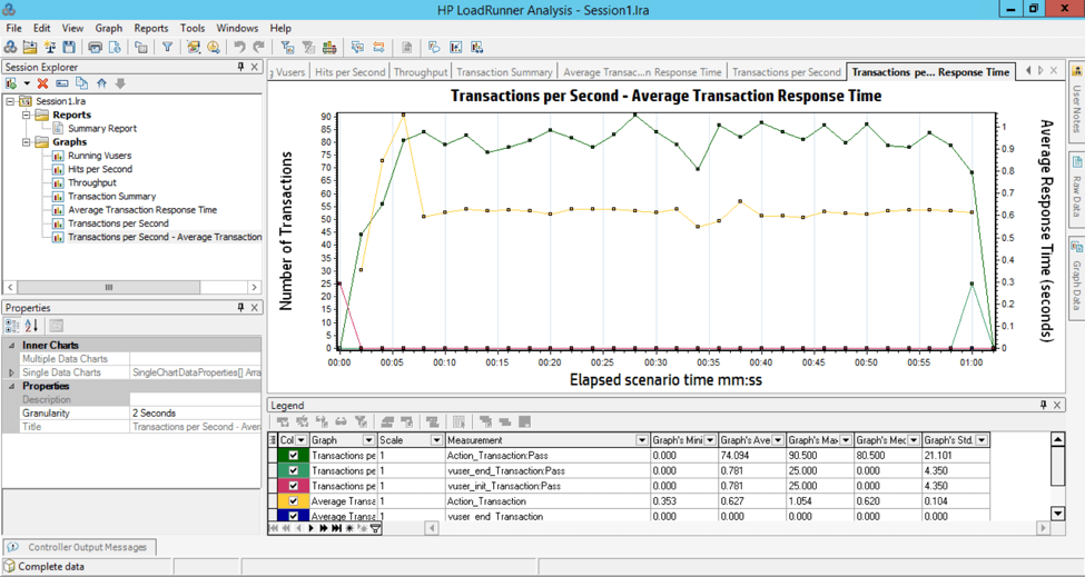 LoadRunner Transactions per Second