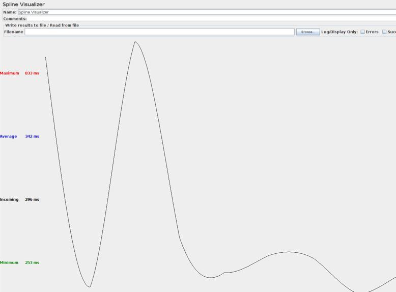 spline visualizer jmeter