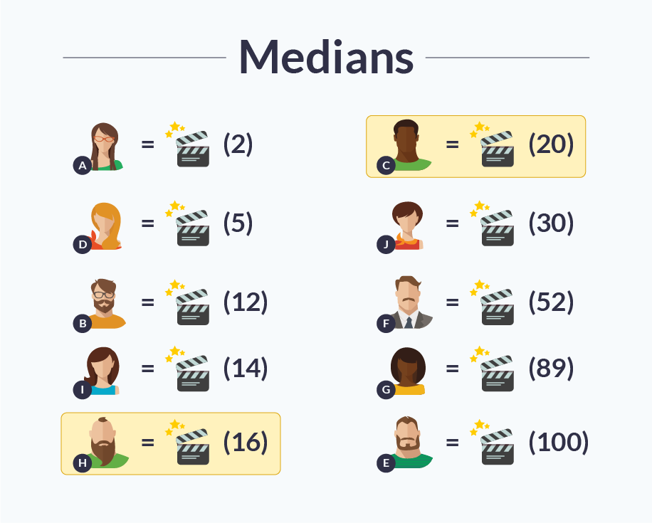 medians, median, load testing