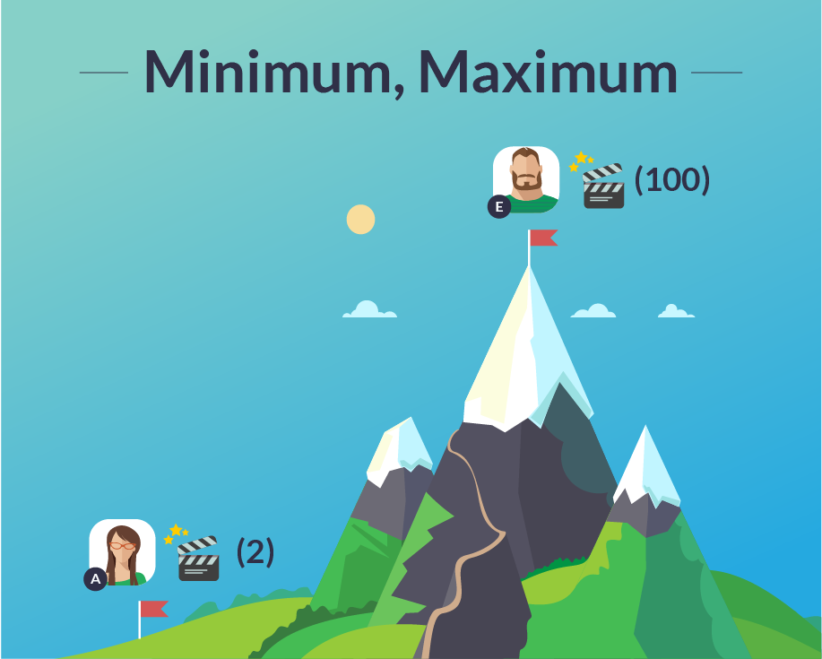 Minimum. Maximum, min max, load testing