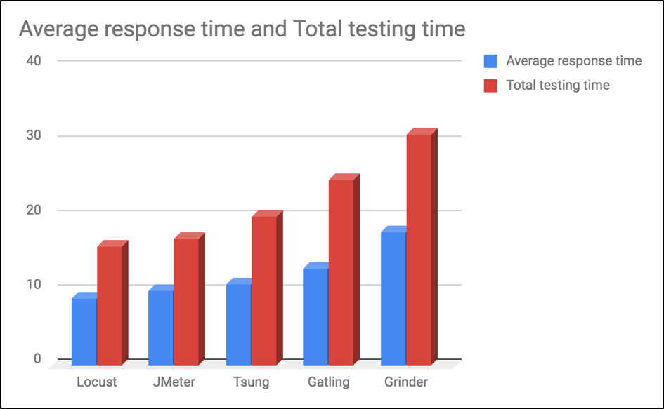 average response and total test execution times for open source load testing tools
