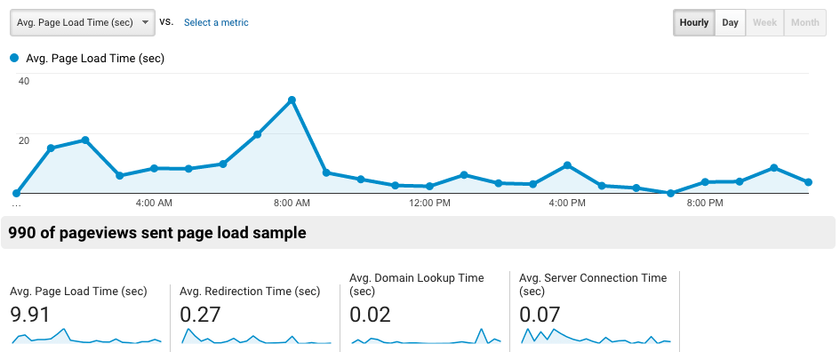 how many concurrent users to load test, google analytics