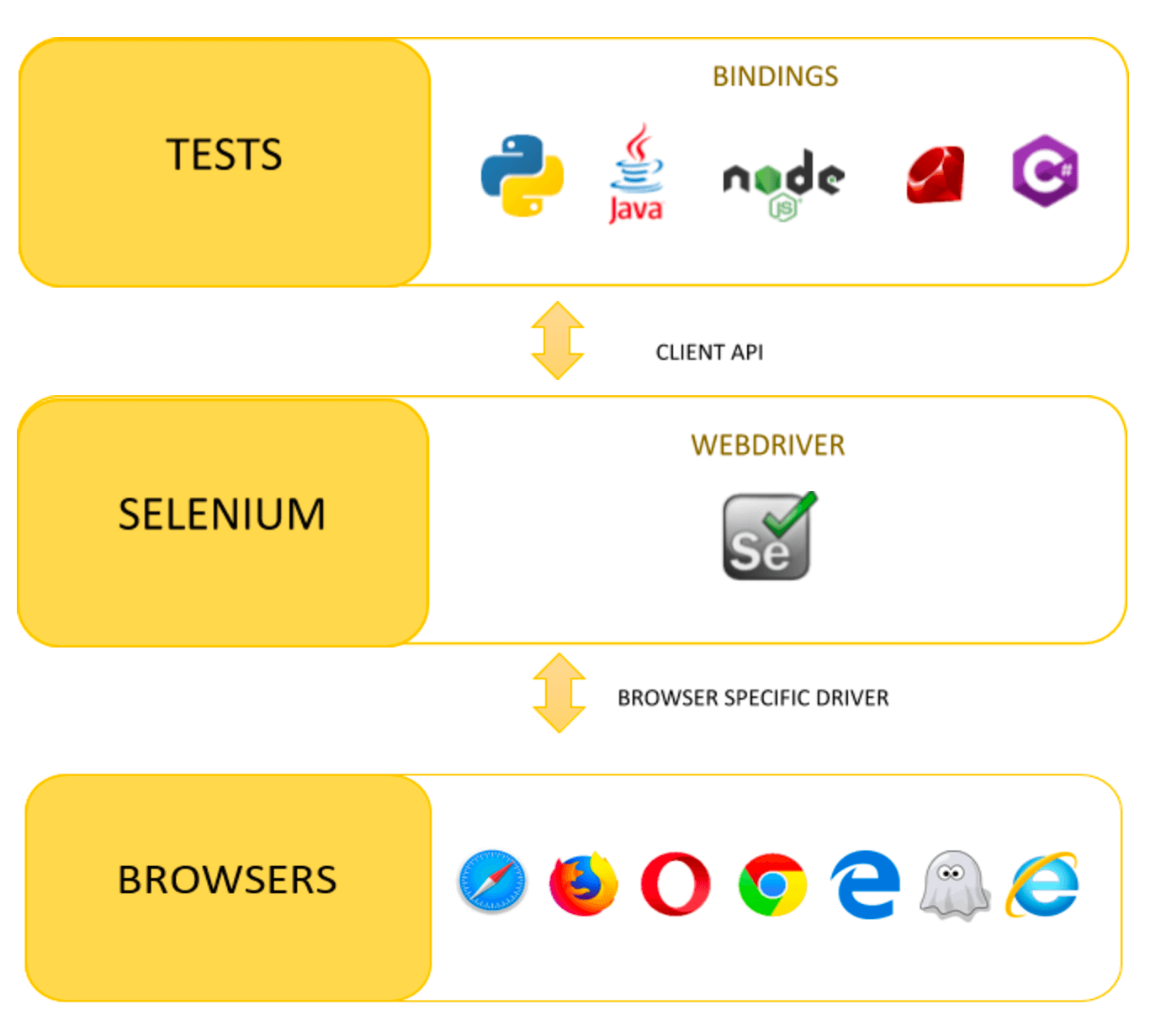 how selenium webdriver works