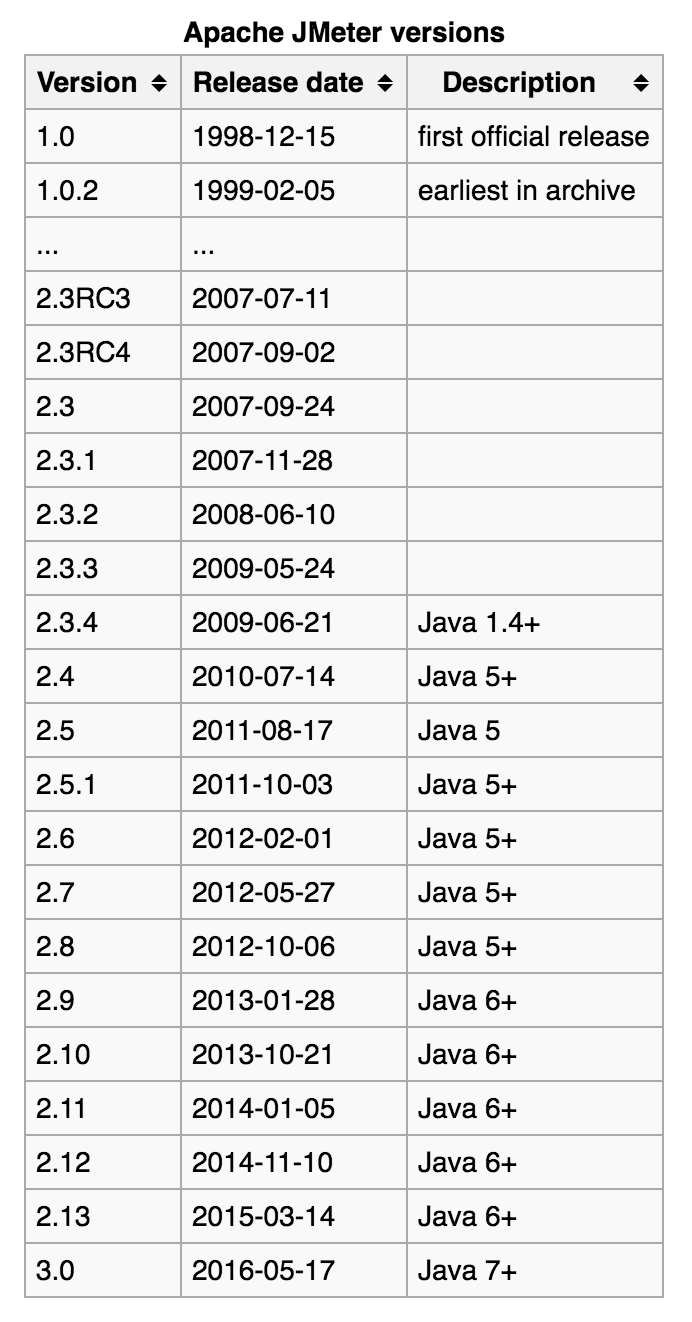 apache jmeter versions