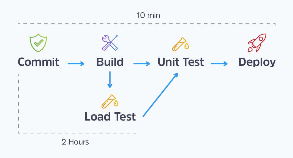 commit, build, sometimes load test, unit test, deploy on jenkins