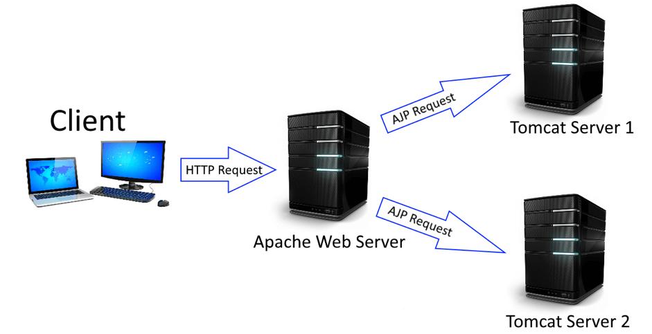 ajp protocol load testing