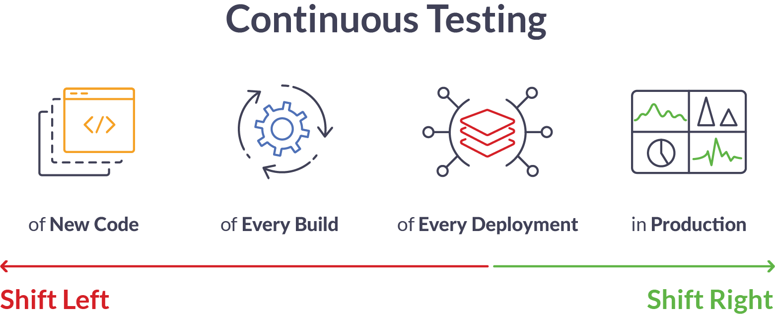 Continuous Testing - Shift Left