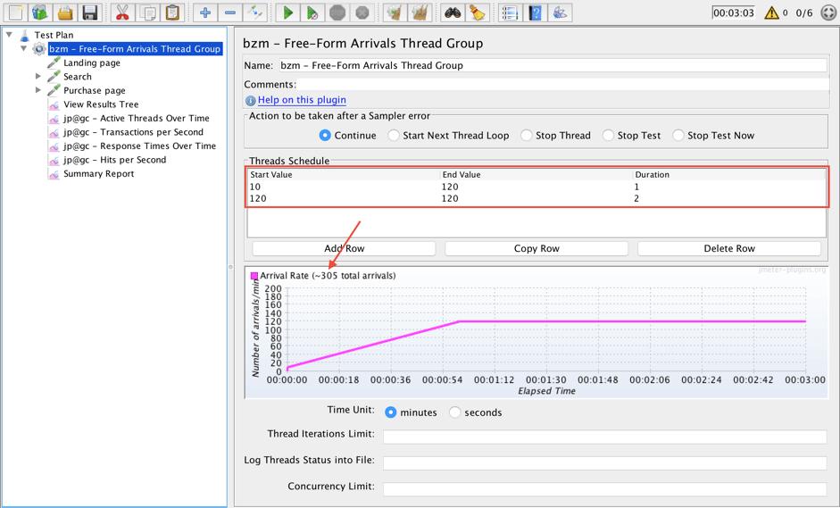 load testing, free-form arrivals thread group, jmeter