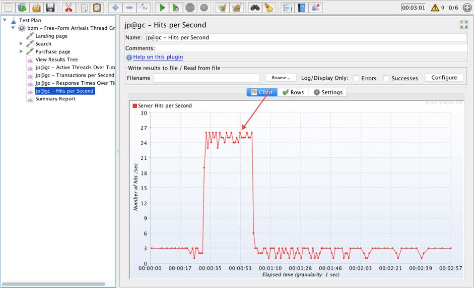 spike test on jmeter