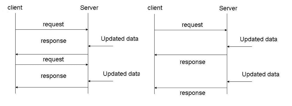 How to Load Test Async Requests with JMeter - DZone Performance
