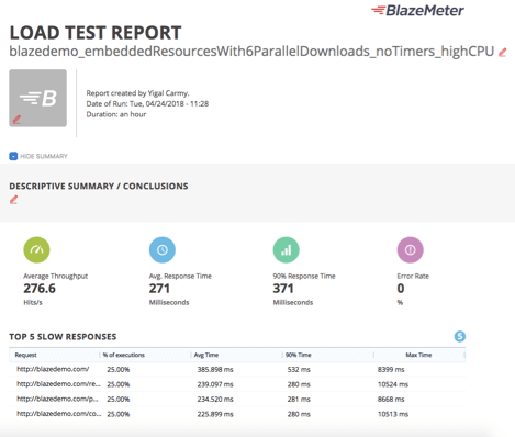 share you blazemeter load tests with managers