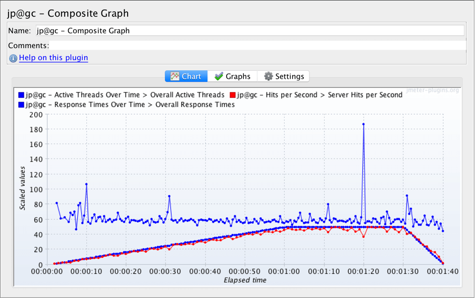 jmeter, composite graph listener