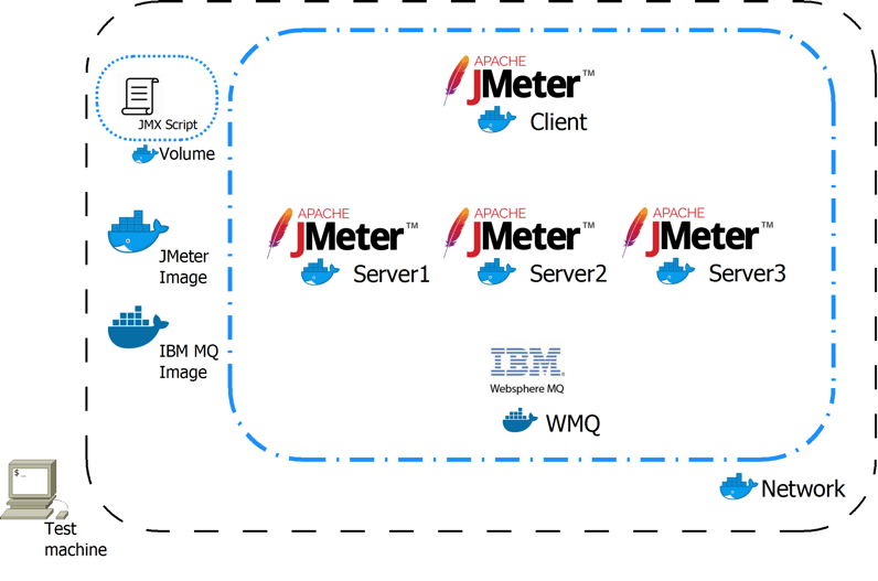 "Testing ""Docked"" IBM MQ with JMeter - Learn How 