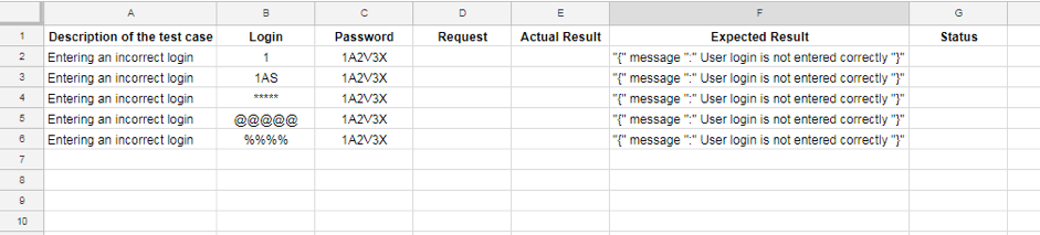 Implementing Data Driven Testing Using Google Sheets