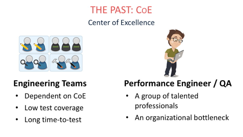 "Up until recently, most larger organizations routed all performance testing through a ""Center of Excellence"" (COE).  The COE had a few specialized performance engineers who held the ""keys"" and schedule for the testing infrastructure. As a precious resource, this team couldn't help but function as a bottleneck and performance testing was carefully doled out to only the most critical projects.   Engineering teams (the people actually designing and building apps) had a very high friction experience of transferring knowledge and waiting for tests to be developed.  As a result, test coverage was pretty low."