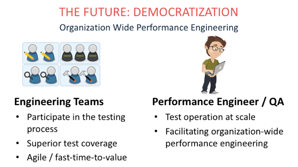 "Now, performance testing is making this same move.  What we see happening at our clients is a transformation of the performance testing COE from ""Center of Excellence"" to ""Center of Enablement"" – The COE team is transitioning from a scarce resource that does the testing, to a band of leaders facilitating the spread of performance testing tools organization wide:"