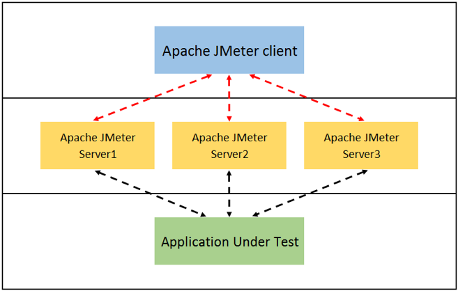 distributed testing with jmeter and docker