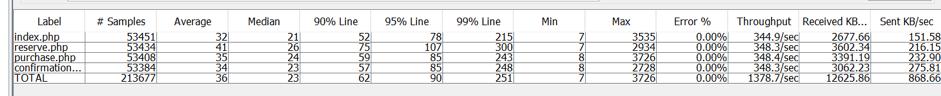 remote jmeter load testing