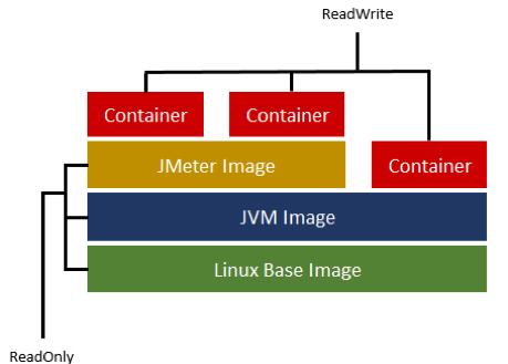 Make Use of Docker with JMeter - Learn How | BlazeMeter